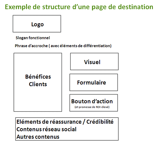 Exemple de page de destination internet