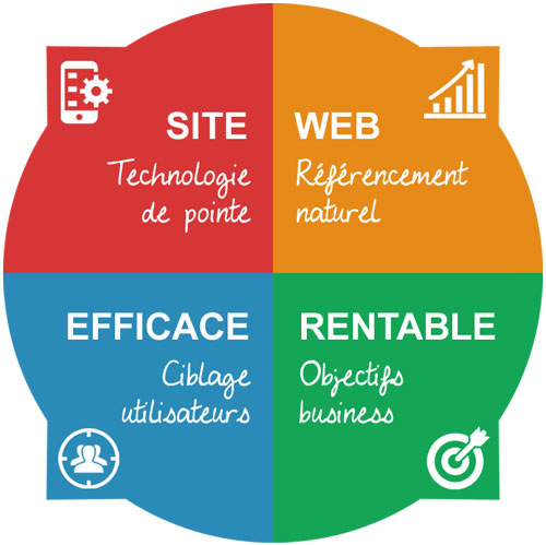 webdesign-innovant-pour-solutions-e-commerce