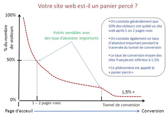 Illustration des taux d'abandon web et du panier percé internet