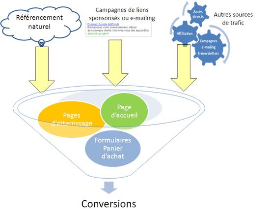 Illustration du fonctionnement d'un entonnoir de conversion pour un site web